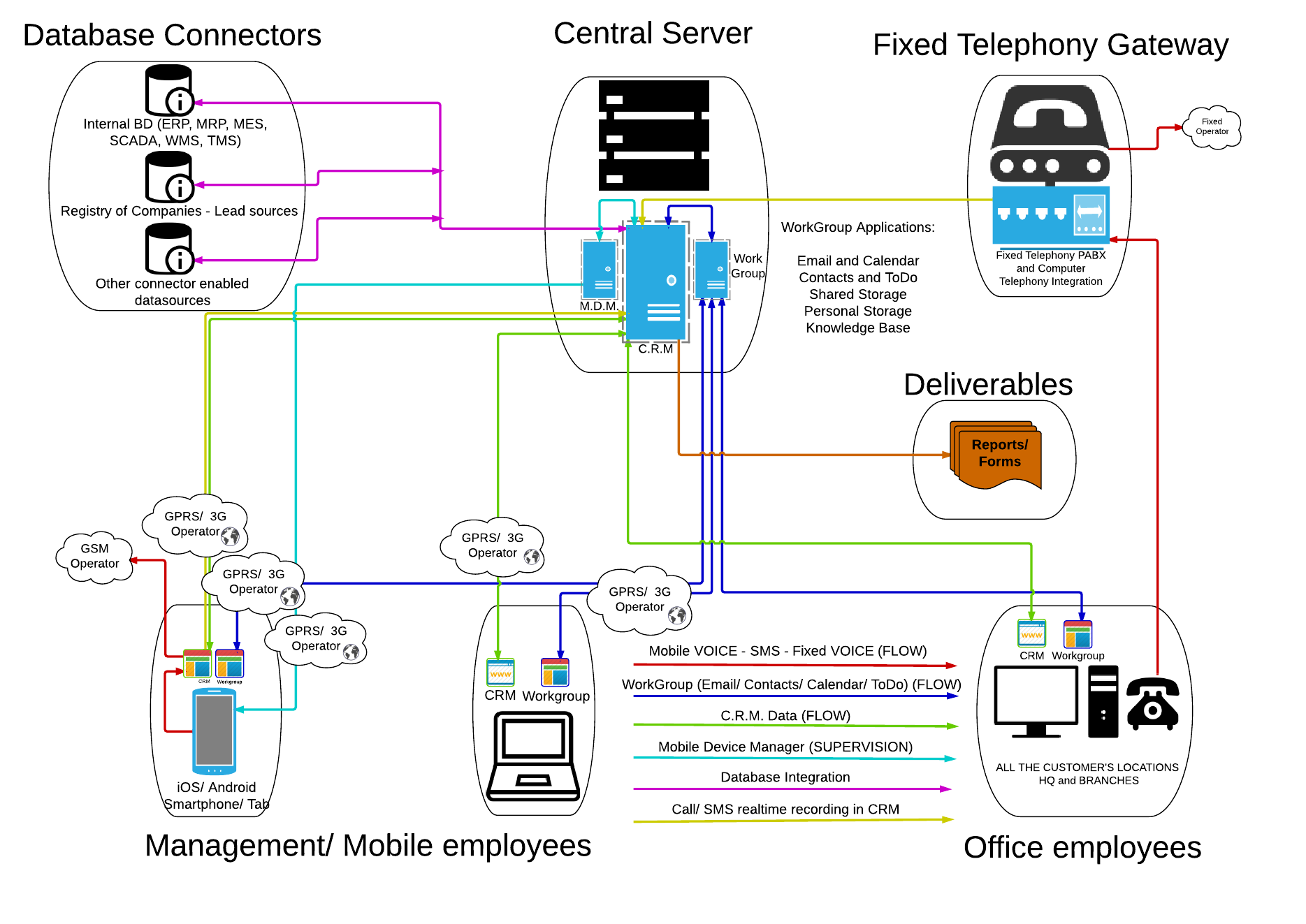 IQcrm diagram