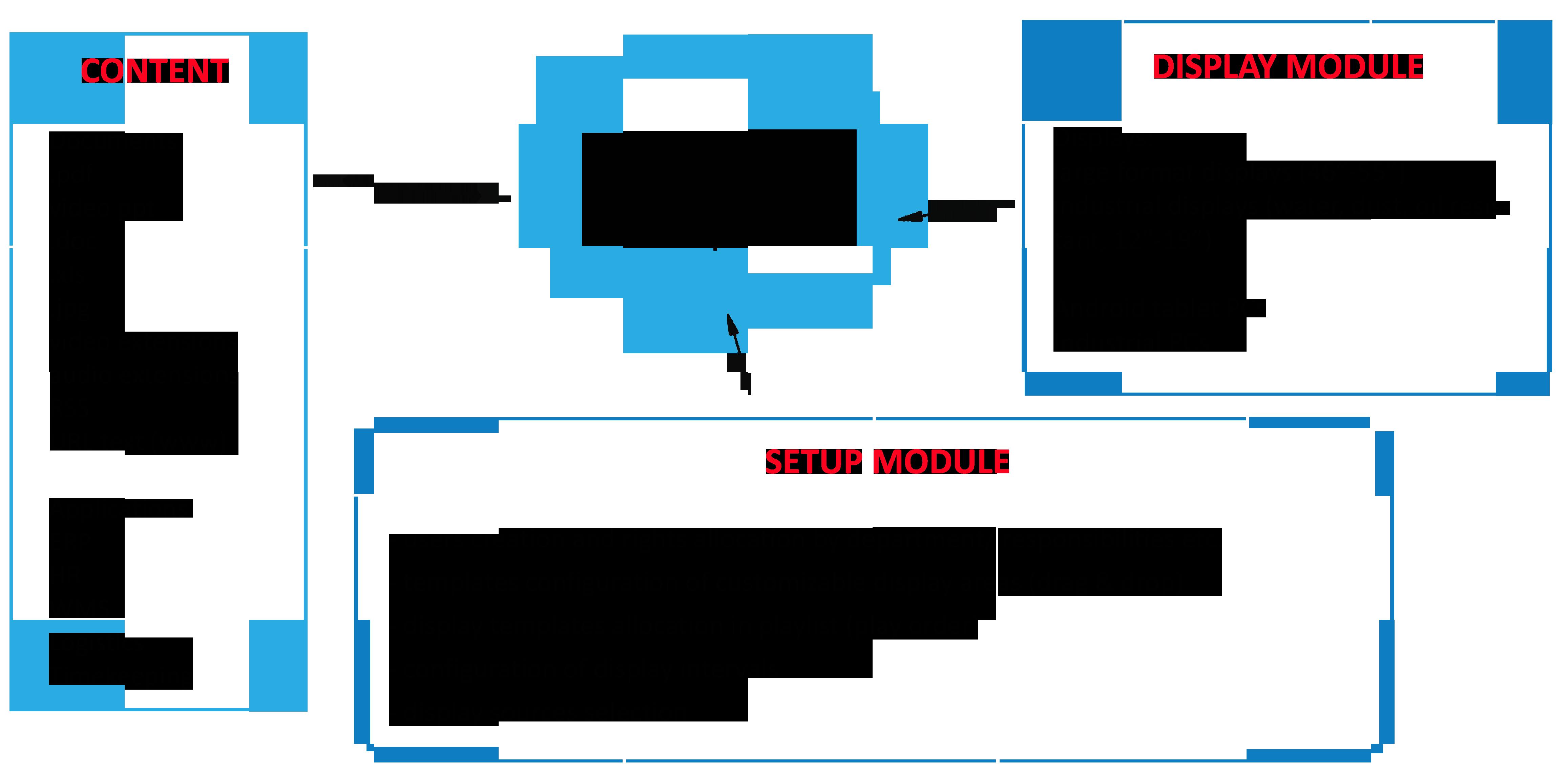 IQboard diagram